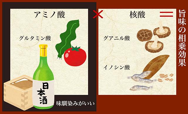 何故、日本酒と出汁が合うのか。実は同じ「旨味」で出来ていた。